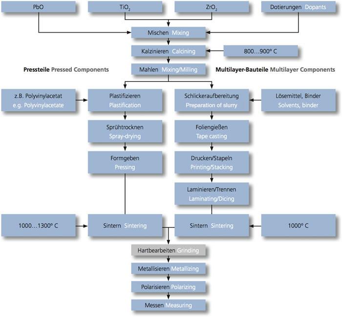 Piezokeramischer Fertigungsprozess